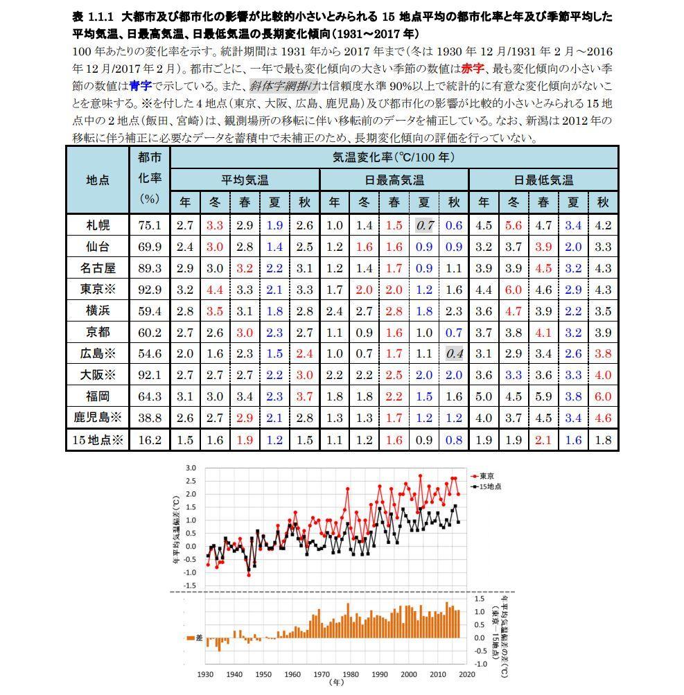 日本昔暑くなったヒートアイランド現象気象庁