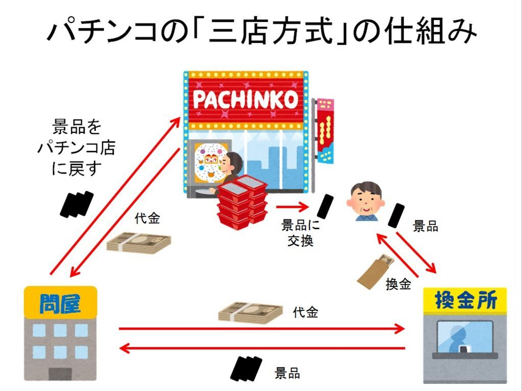 パチンコスロットの三店方式の仕組み構造