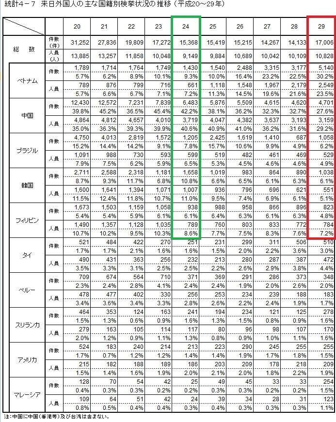 来日外国人の国籍別検挙統計