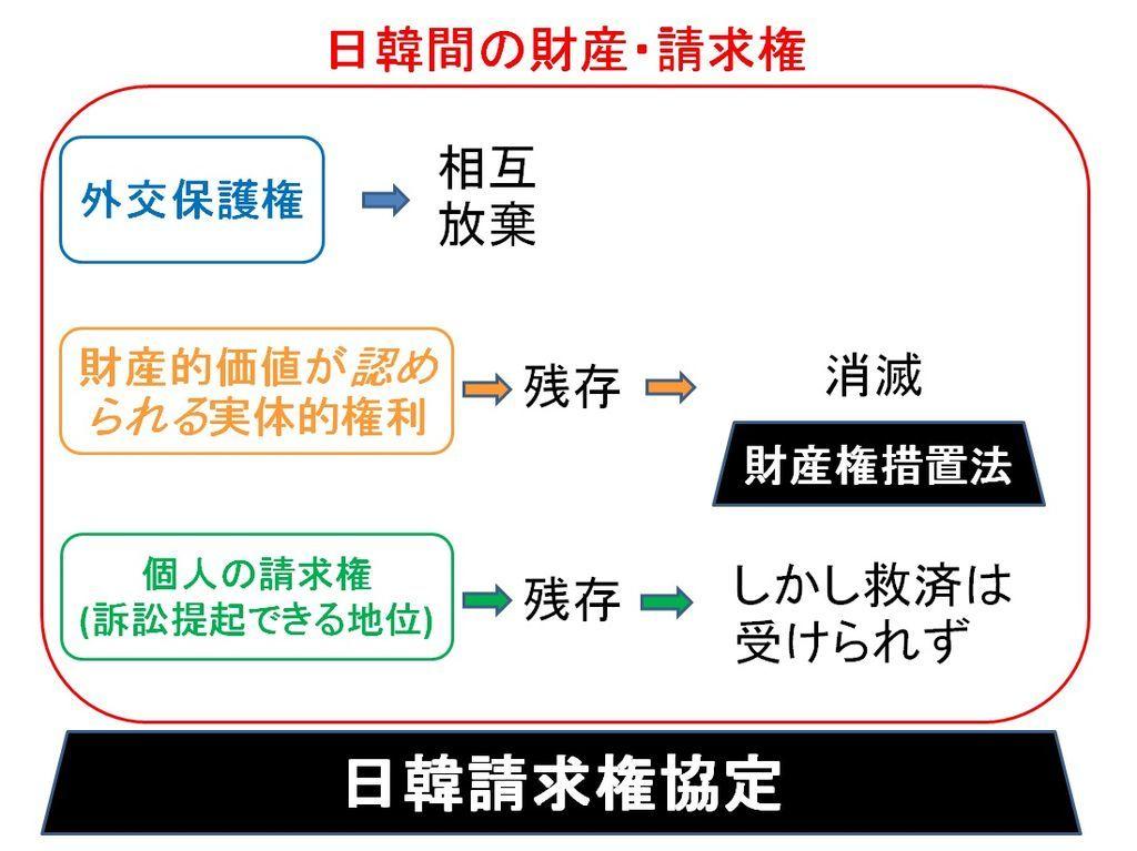 日韓請求権協定の個人の請求権と実体的権利