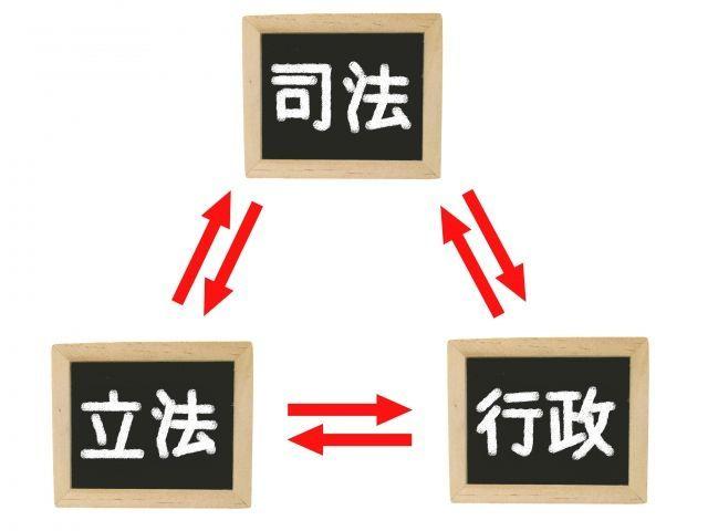 三権分立の概念と意味とは