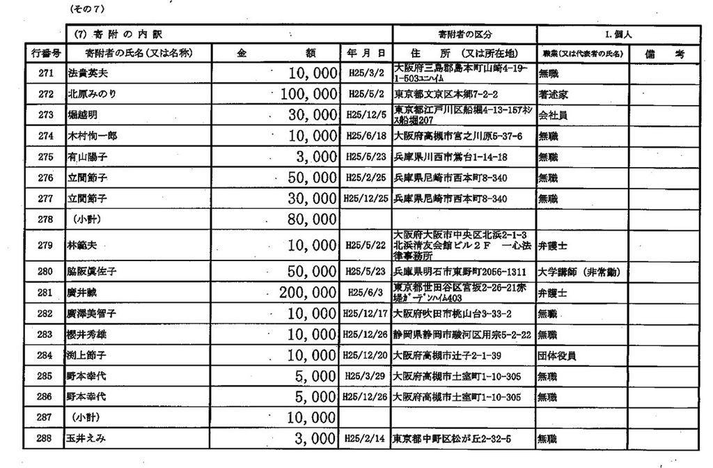 辻元きよみとともに!市民ネットワーク2014年政治資金収支報告書