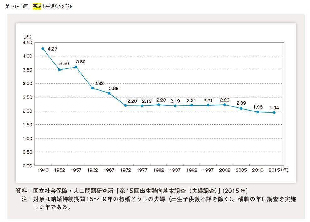 完結出生児数、合計特殊出生率
