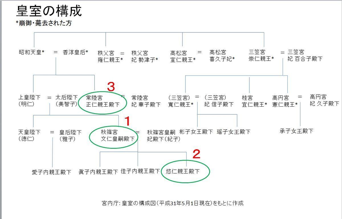 皇室の構成と皇位継承順位