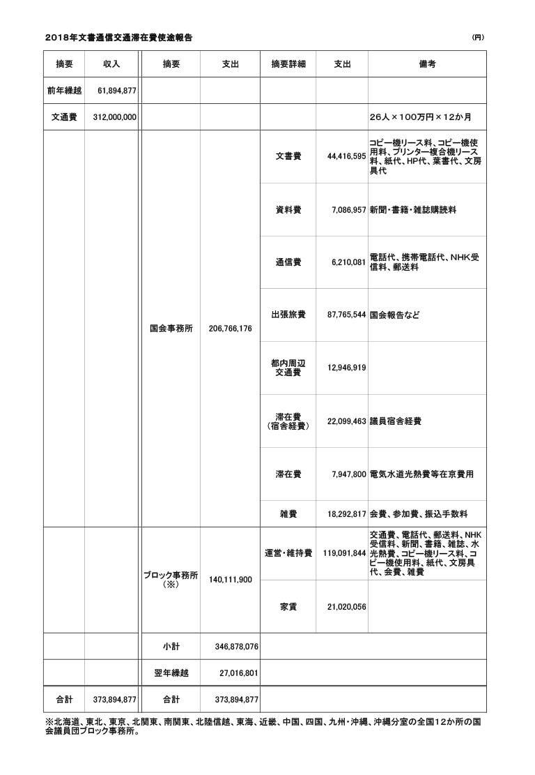 共産党の文書通信交通滞在費の使途公表