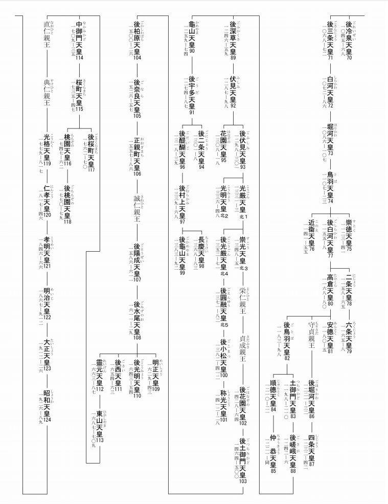 皇室の系図・家系図