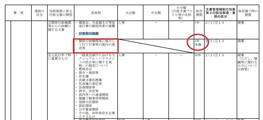 桜を見る会の招待者名簿の文書保存期間