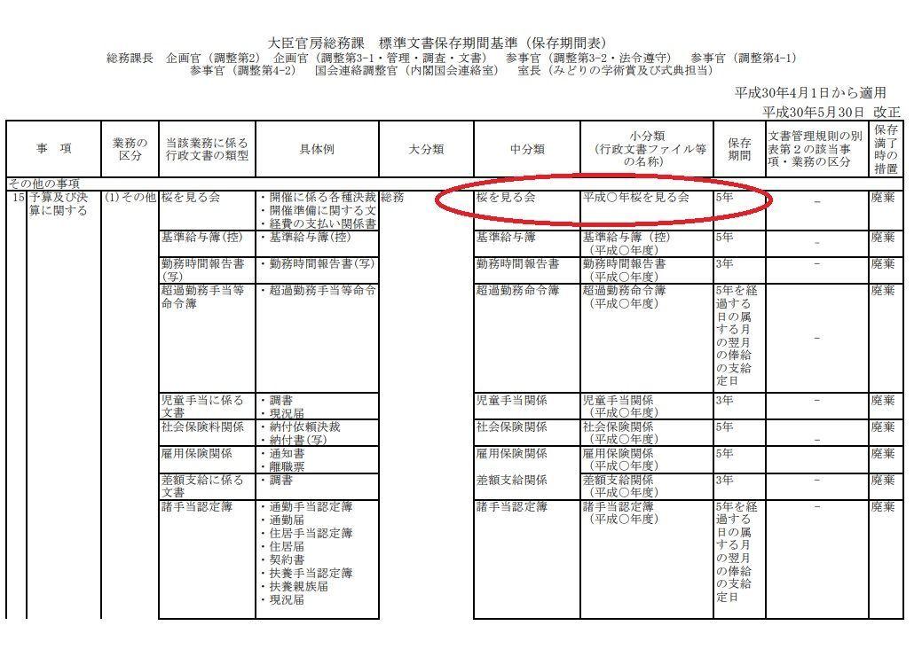 内閣府の桜を見る会の決算予算に関する文書保存期間5年