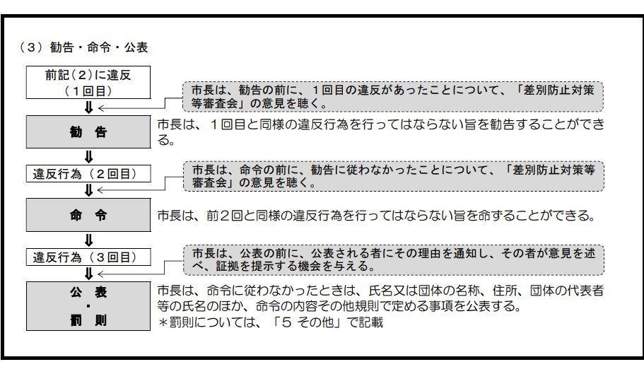 川崎市ヘイトスピーチ禁止条例