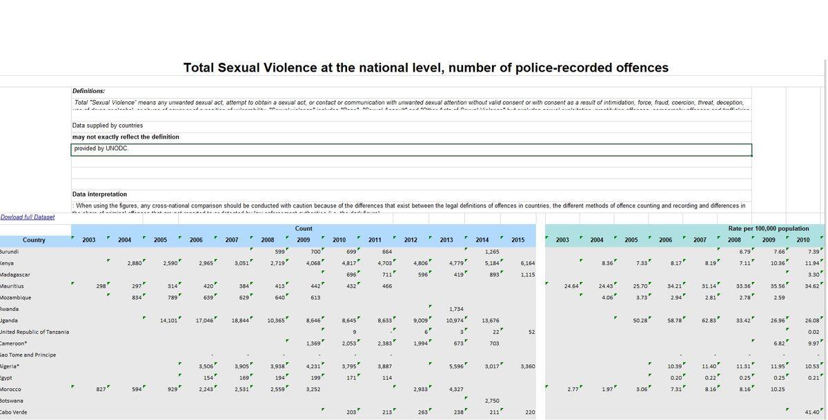 国連薬物犯罪事務所の性犯罪統計