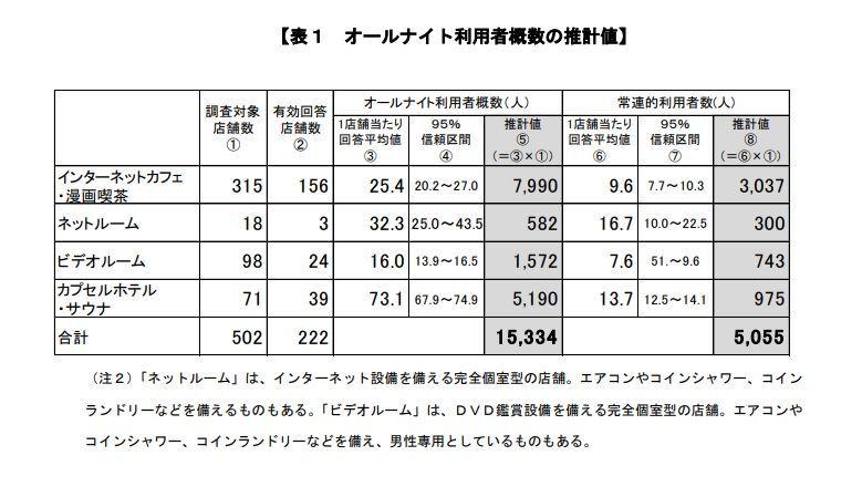 東京都のネカフェ難民の統計