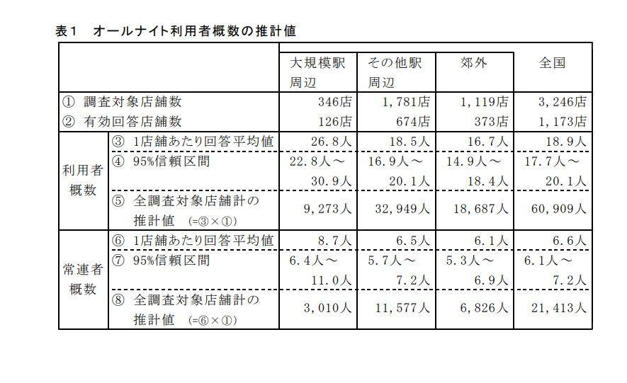 厚生労働省のネットカフェ難民統計