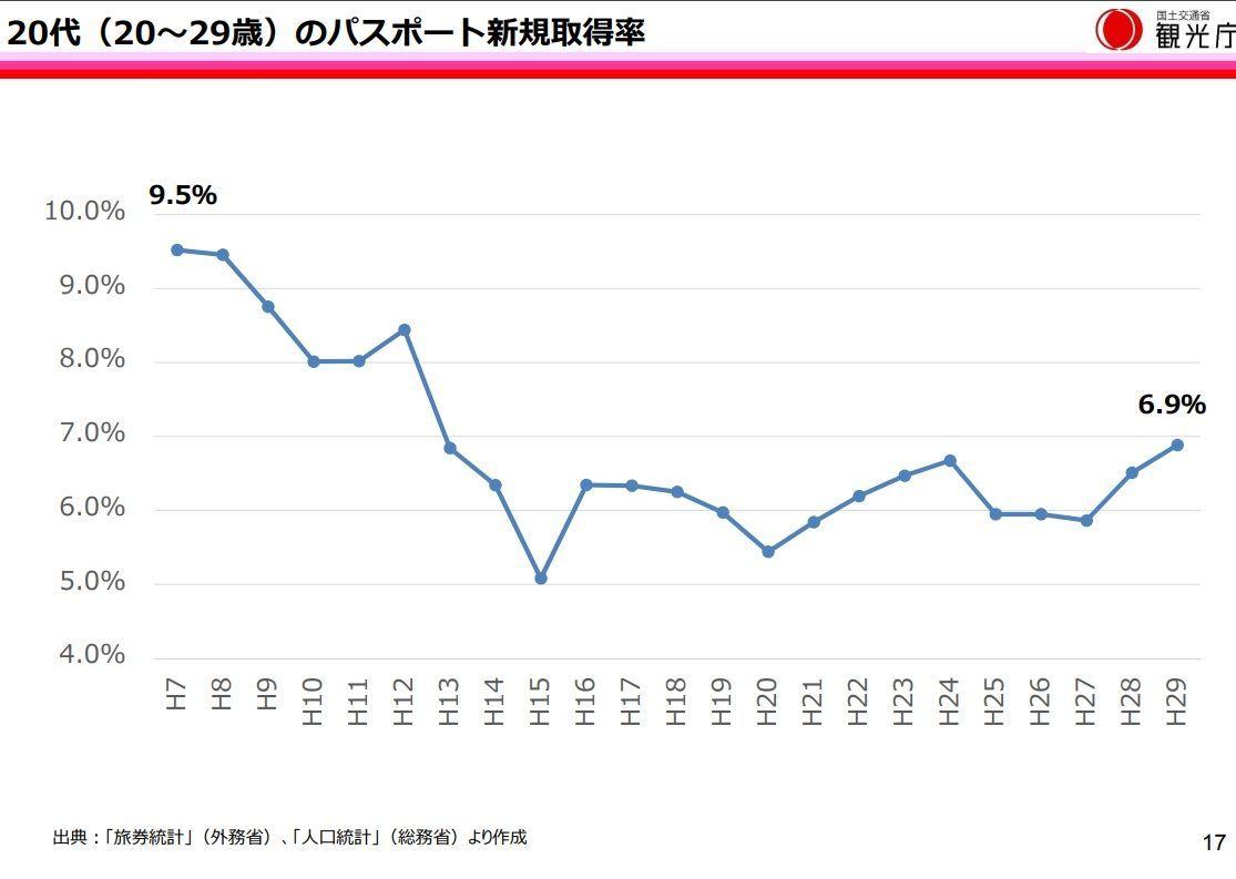 日本の若者は海外に出ない、パスポートの新規発行数6.9%