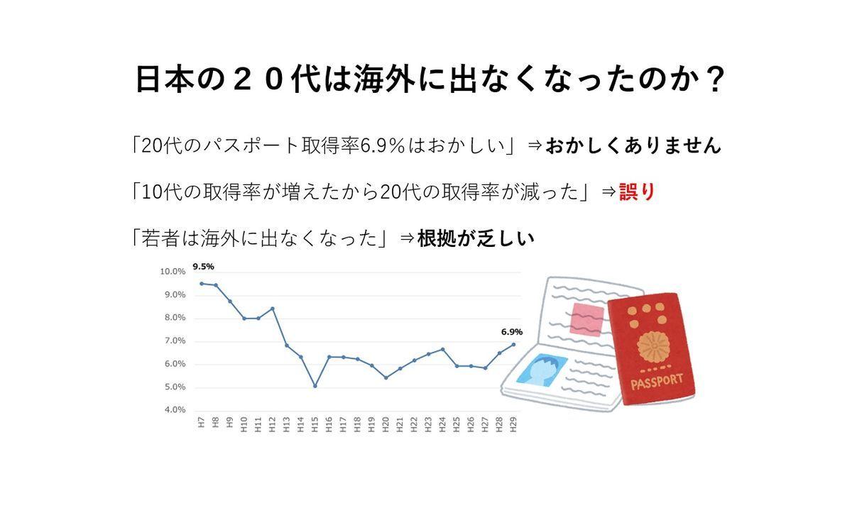 日本の20代の旅券取得率