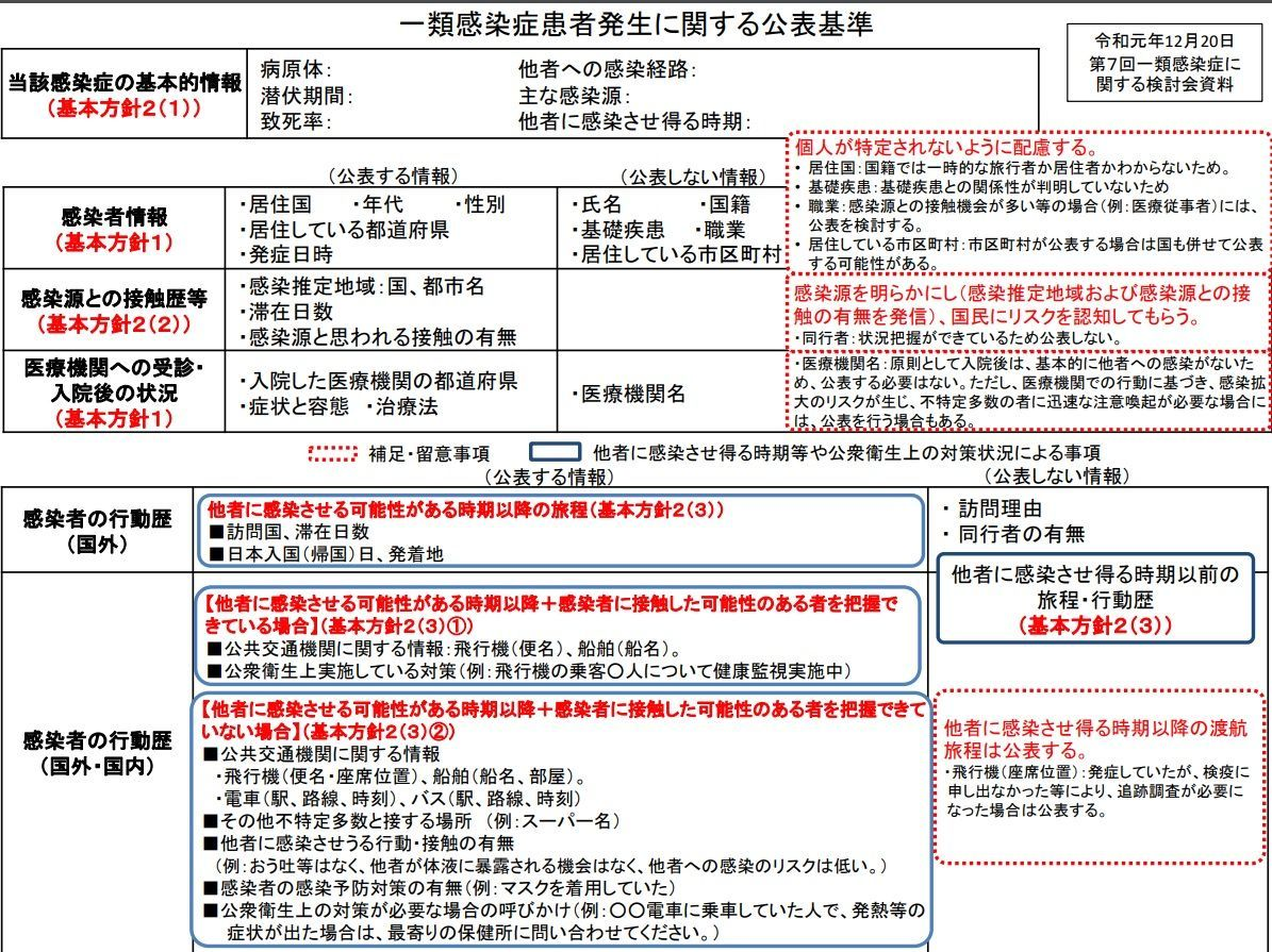 厚労省、新型肺炎患者の国籍は非公表