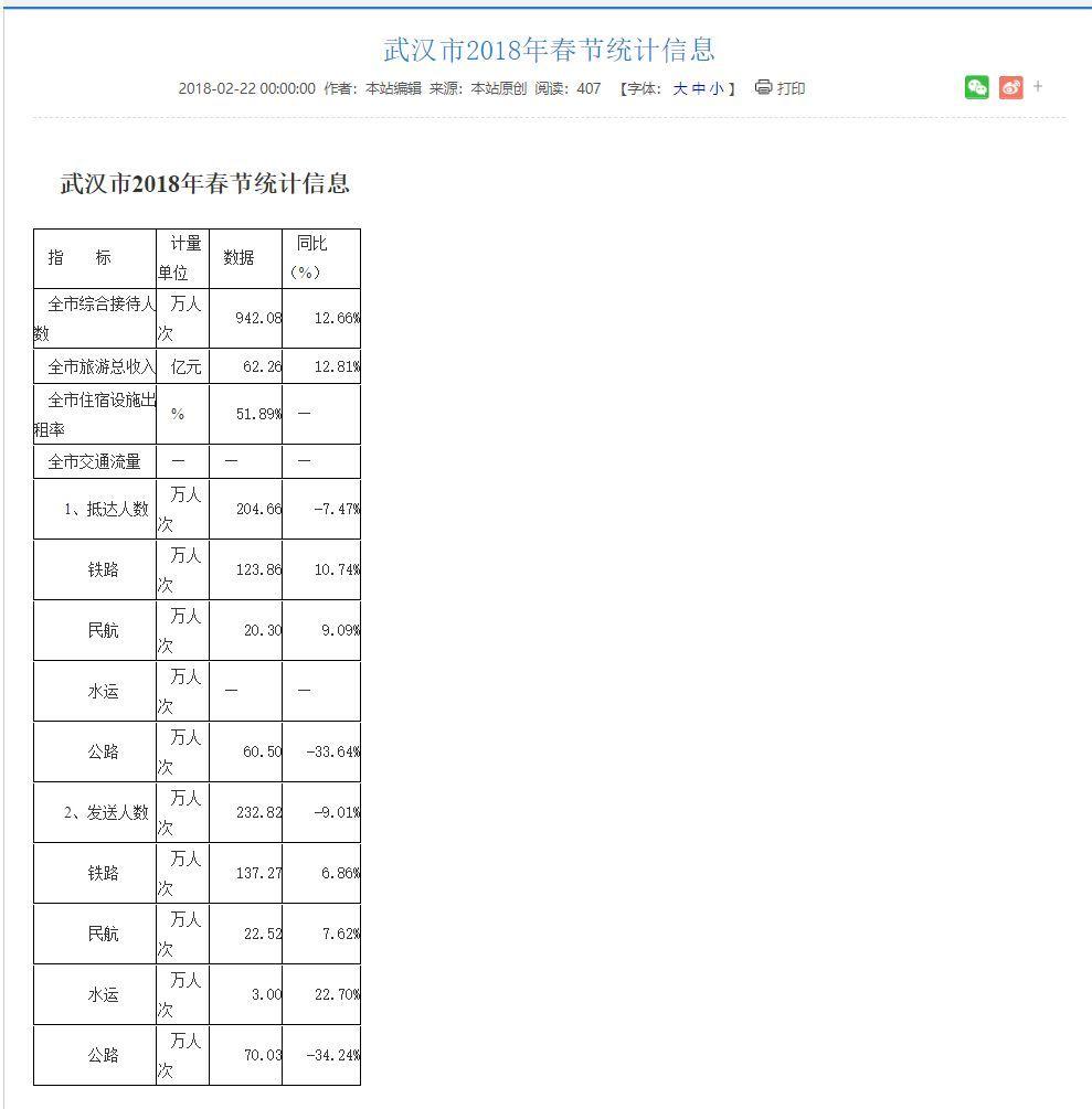 武漢市の春節統計:500万人が移動