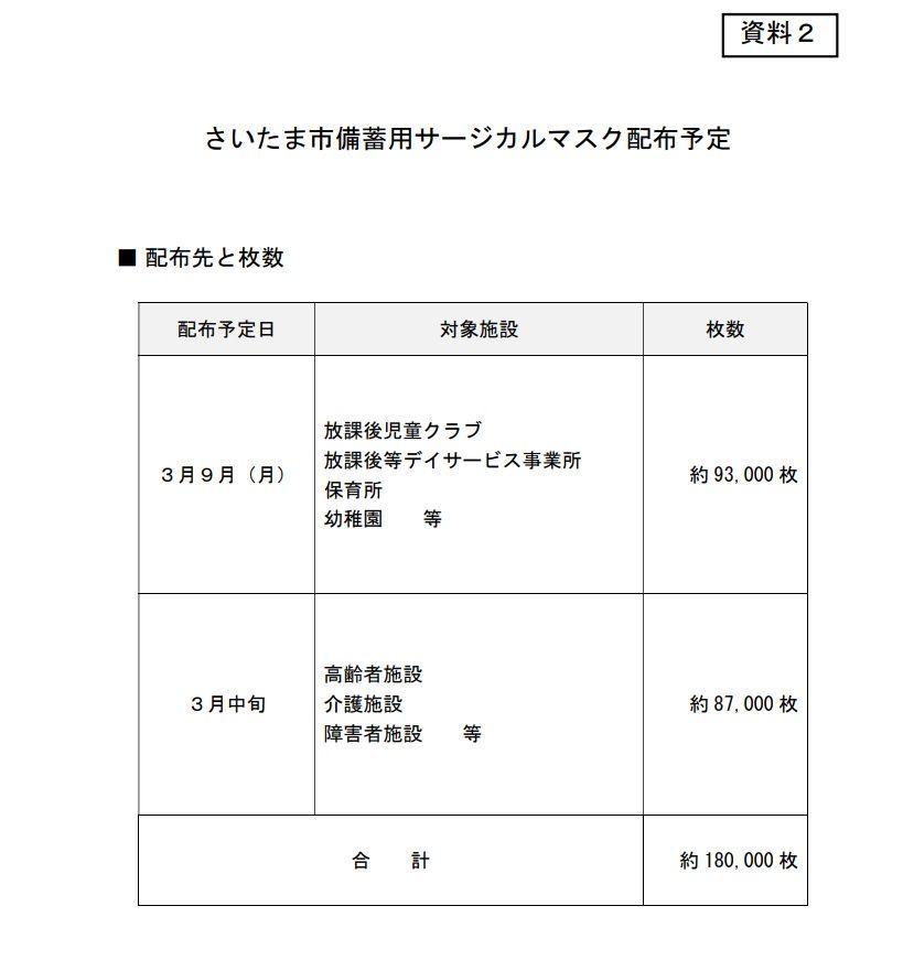 さいたま市:朝鮮学校は指導監督施設ではないため配布対象外