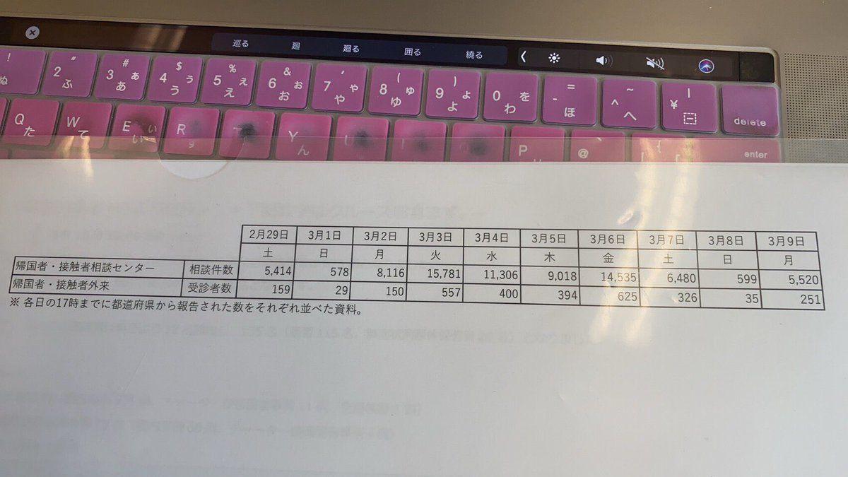 上昌広のPCR検査数デマ