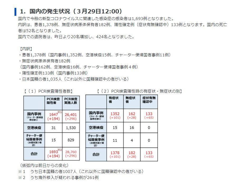 東京都の新型コロナウイルスの感染者には外国人が多い