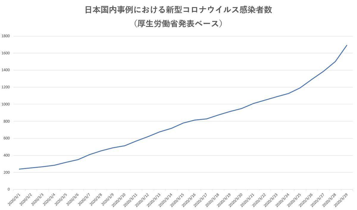 厚生労働省公表の新型コロナウイルス感染者数