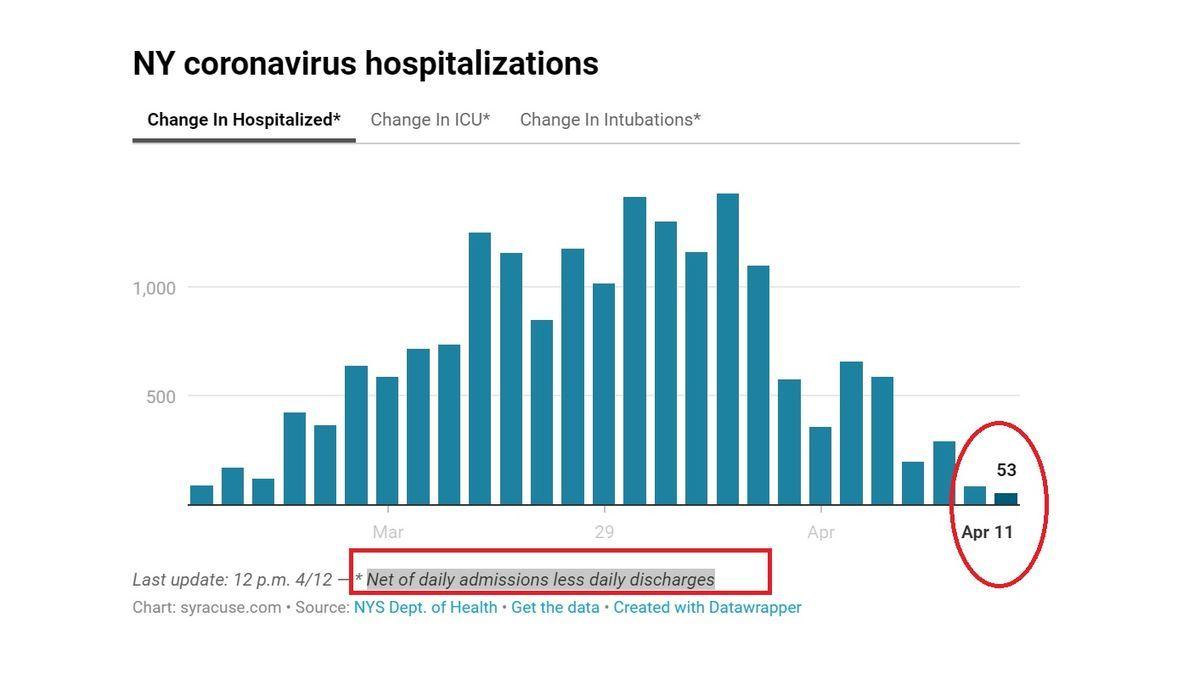 ニューヨーク市の入院患者数