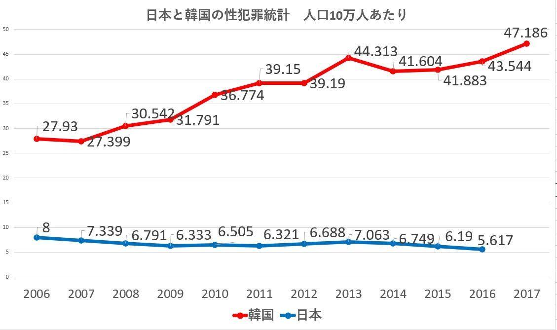 最新版の日本と韓国の性犯罪統計