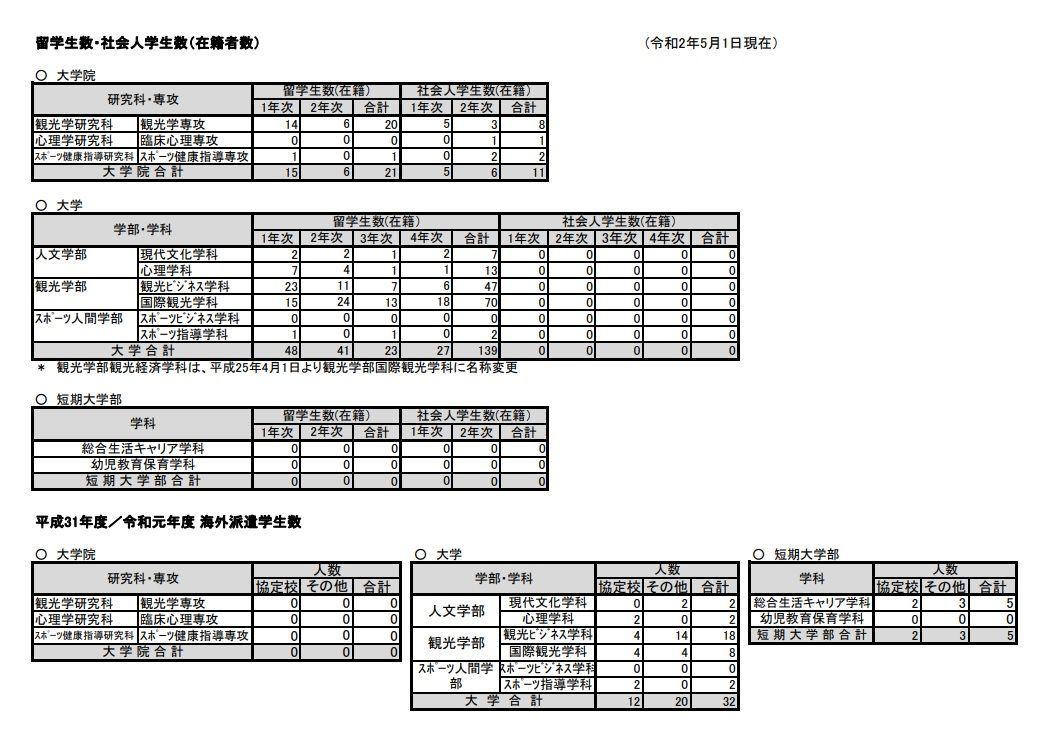 札幌国際大学留学生の卒業生の進路状況令和2年