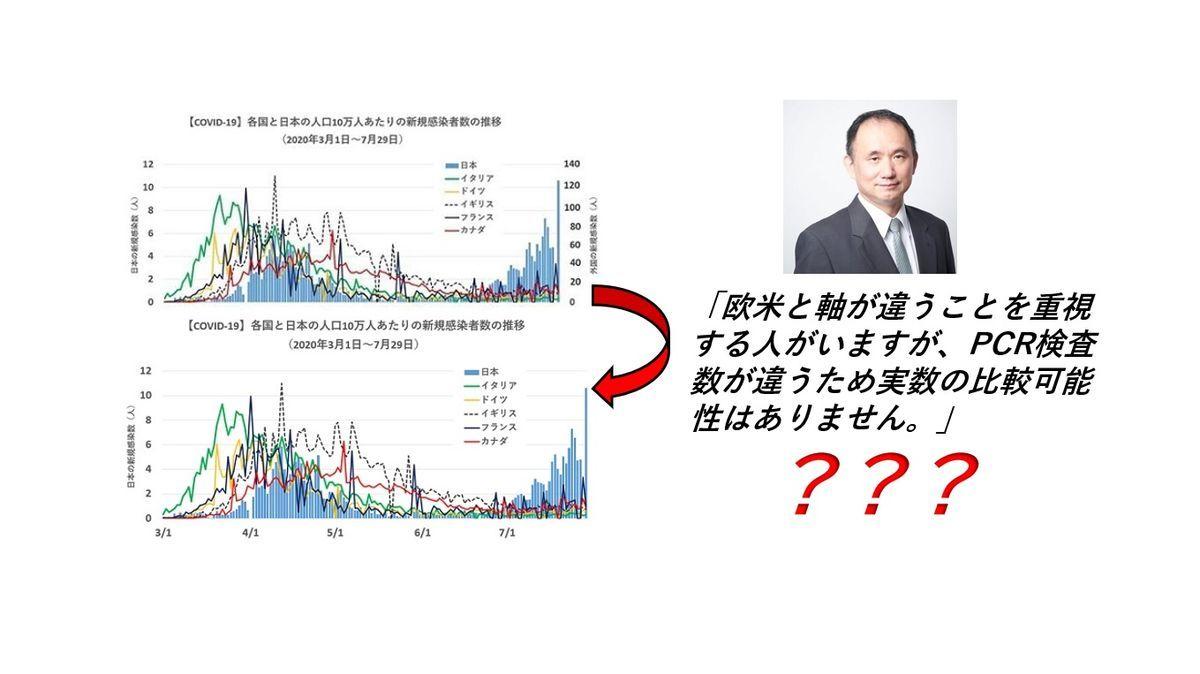 上昌広のグラフ捏造印象操作
