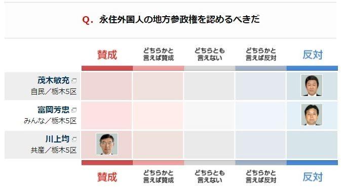 茂木敏充大臣:国籍、評判、経歴、地方参政権