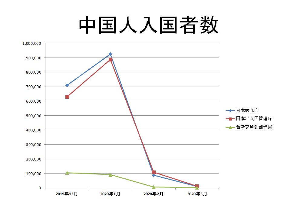 中国人入国者数、日本と台湾の比較統計