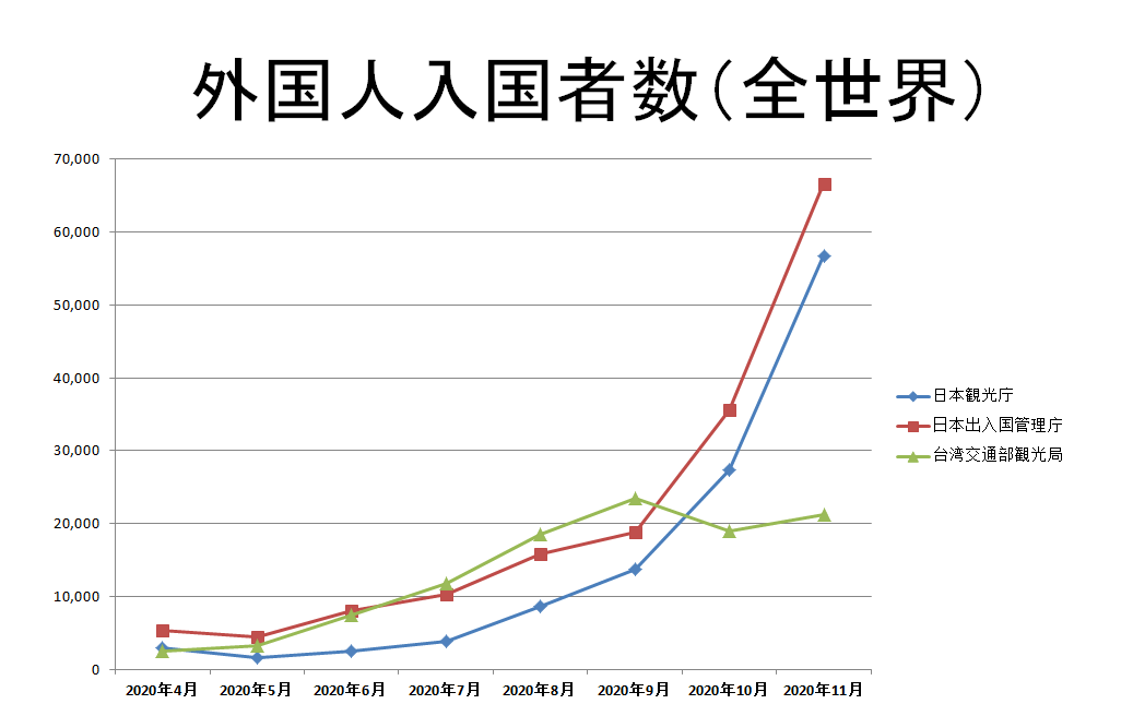 日本と台湾の外国人入国者数統計比較