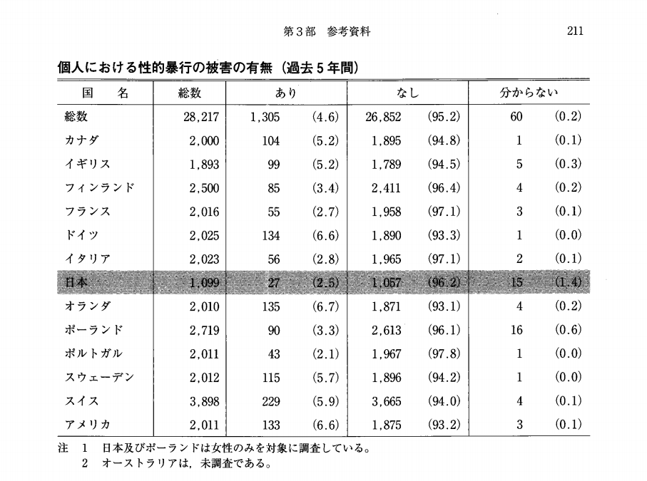性的暴行の暗数、日本と諸外国の比較