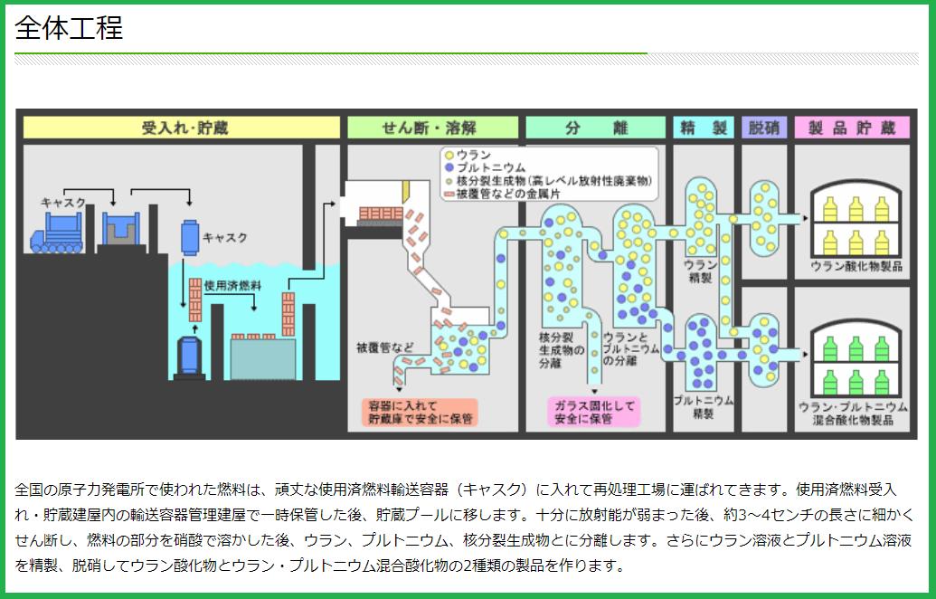 核燃料の再処理とALPS処理水