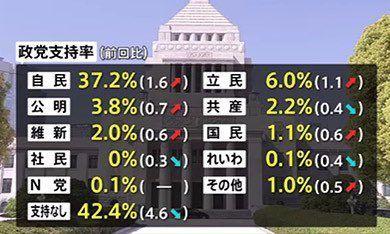 伊是名夏子の貢献で社民党の政党支持率が%に