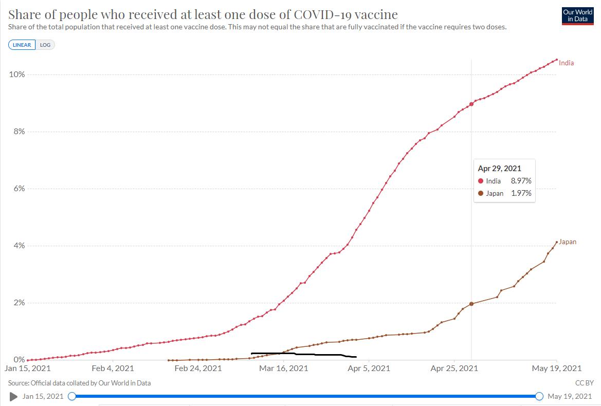日本とインドの新型コロナワクチン接種比率