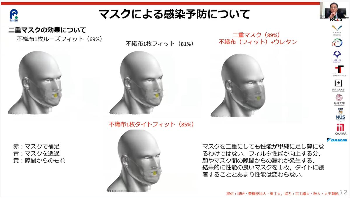 不織布マスクを二重にする効果