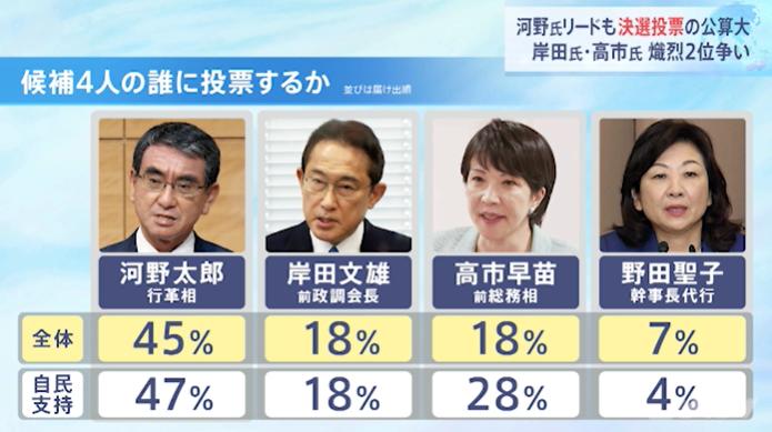 TBS、JNN自民党総裁選アンケート調査方法