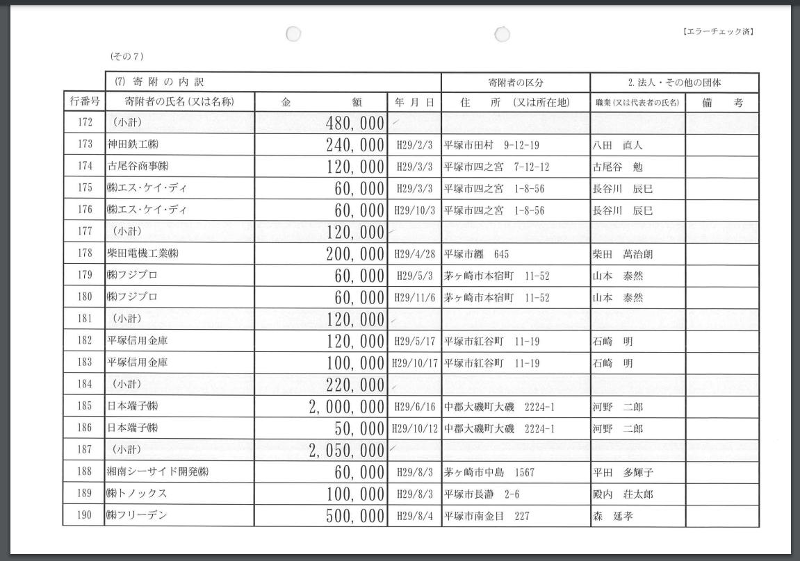 河野太郎と日本端子の政治献金