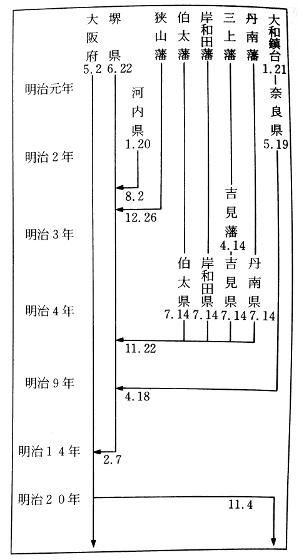 堺県の拡張と消滅