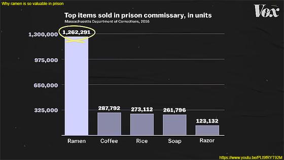 アメリカの刑務所内でのラーメンの売れ行き