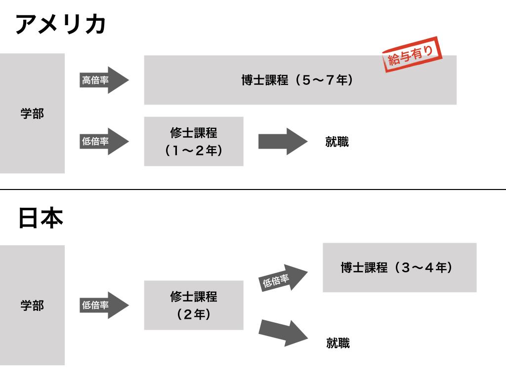 日本で大学院生になるのは損なのか?【日米大学院生待遇比較/アメリカ ...
