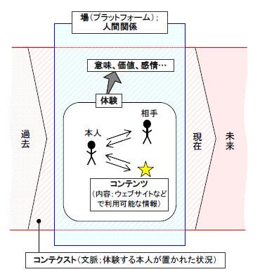 状況判断は「複数の視点」で、状況対応は「○○」で!(第144号) - 人 ...