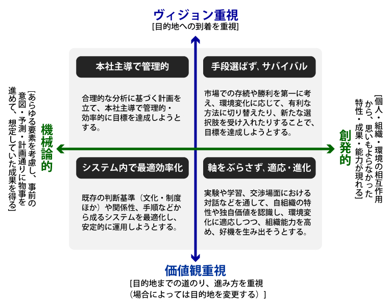 4つの戦略(「創発的・機械論的」×「ヴィジョン・価値観」版)