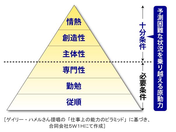 f:id:能力のピラミッド