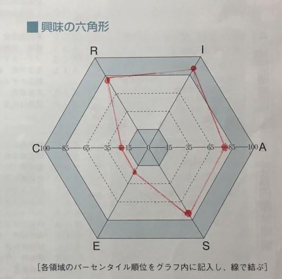 興味の六角形