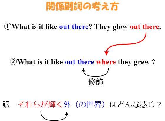 関係副詞の説明