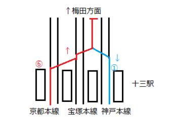 直通特急とげつ宝塚行 十三駅配線図