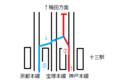 直通特急とげつ嵐山行 十三駅配線図