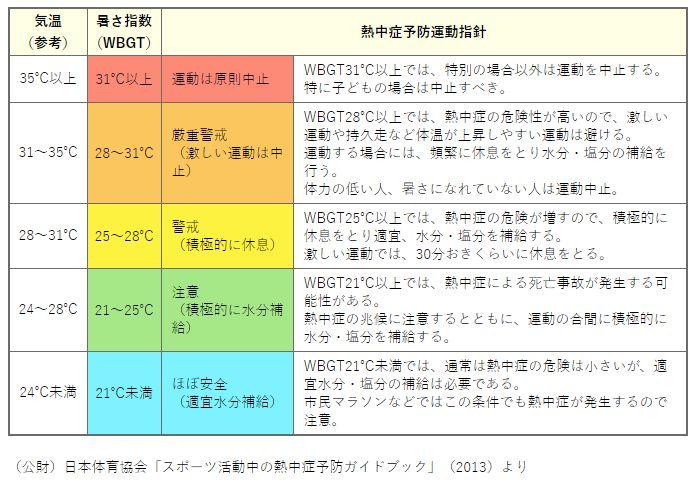 環境省熱中症予防情報サイト「運動に関する指針」
