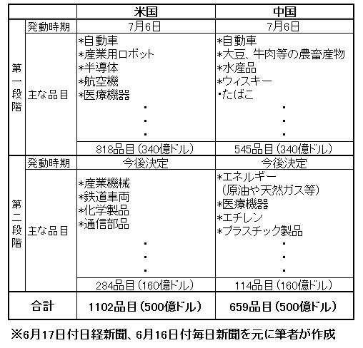 f:id:Nobuhiko_Shima:20180703144542j:plain